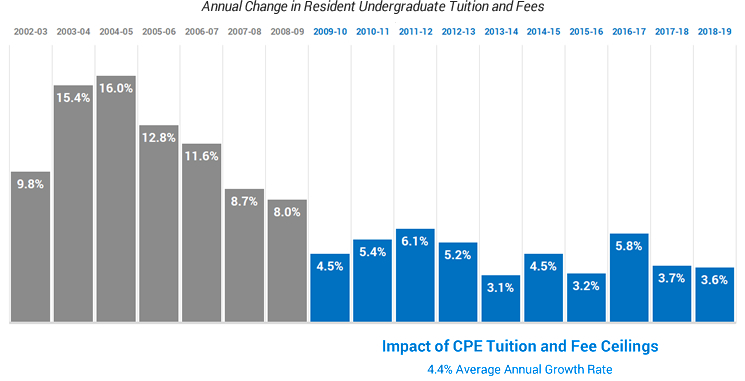 Tuition increases over time